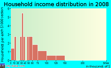 Household income distribution in 2009 in West Side Villas in Vero Beach neighborhood in FL