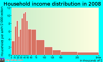 Household income distribution in 2009 in Running Brook Hills in Pompano Beach neighborhood in FL