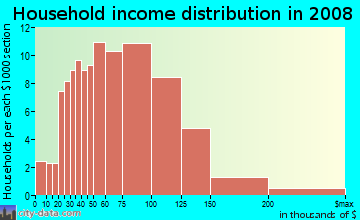 Household income distribution in 2009 in The Springs in Pompano Beach neighborhood in FL