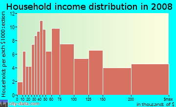 Household income distribution in 2009 in Lakeview in Pompano Beach neighborhood in FL