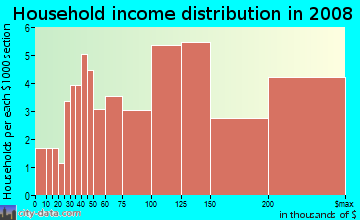 Household income distribution in 2009 in Heron Bay in Pompano Beach neighborhood in FL