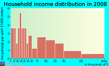 Household income distribution in 2009 in Silver Lake Hill in Leesburg neighborhood in FL