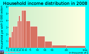 Household income distribution in 2009 in The Oaks in Kissimmee neighborhood in FL
