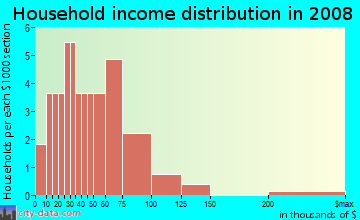 Household income distribution in 2009 in Ariana Court in Auburndale neighborhood in FL