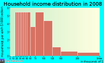 Household income distribution in 2009 in Old Nichols Grove in Auburndale neighborhood in FL