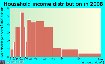 Household income distribution in 2009 in Witham Acres in Auburndale neighborhood in FL