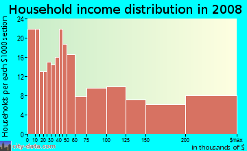 Household income distribution in 2009 in Bayshore in Miami Beach neighborhood in FL