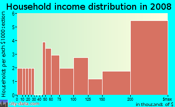 Household income distribution in 2009 in Hibiscus Island in Miami Beach neighborhood in FL