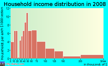 Household income distribution in 2009 in Thompson in Key Largo neighborhood in FL