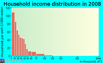 Household income distribution in 2009 in Wynwood Art District in Miami neighborhood in FL