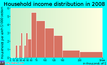 Household income distribution in 2009 in Country Oaks in Fort Myers neighborhood in FL