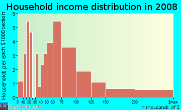 Household income distribution in 2009 in Anchorage in Palm Harbor neighborhood in FL
