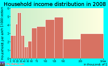 Household income distribution in 2009 in Carlyle in Palm Harbor neighborhood in FL