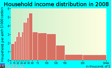 Household income distribution in 2009 in Franklin Square in Palm Harbor neighborhood in FL