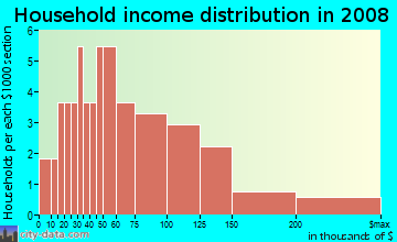 Household income distribution in 2009 in Rainbow Farms North in Safety Harbor neighborhood in FL