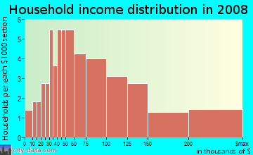 Household income distribution in 2009 in Tarpon Woods in Palm Harbor neighborhood in FL