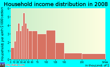 Household income distribution in 2009 in Woodfield in Tarpon Springs neighborhood in FL