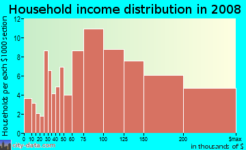 Household income distribution in 2009 in River Hills Country Club in Valrico neighborhood in FL