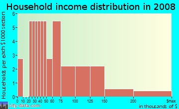 Household income distribution in 2009 in Brandon Woodlands in Valrico neighborhood in FL