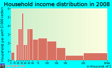 Household income distribution in 2009 in Dolphin Cove in Apollo Beach neighborhood in FL