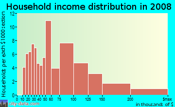 Household income distribution in 2009 in Shake Rag in Peachtree City neighborhood in GA
