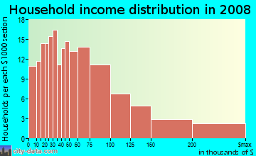 Household income distribution in 2009 in Briarcliff in Atlanta neighborhood in GA