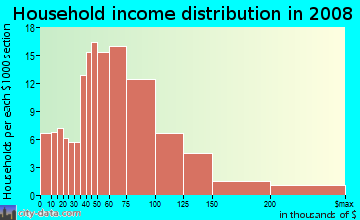 Household income distribution in 2009 in Hallie Hills in Atlanta neighborhood in GA