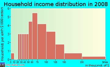 Household income distribution in 2009 in Westminster Manor in Woodstock neighborhood in GA