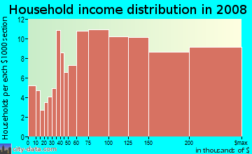 Household income distribution in 2009 in Waterford in Atlanta neighborhood in GA