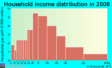 Household income distribution in 2009 in Southfork in Woodstock neighborhood in GA
