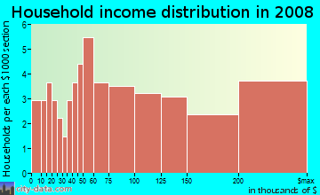 Household income distribution in 2009 in Ashford Chase in Atlanta neighborhood in GA