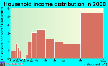 Household income distribution in 2009 in Rivergate in Atlanta neighborhood in GA