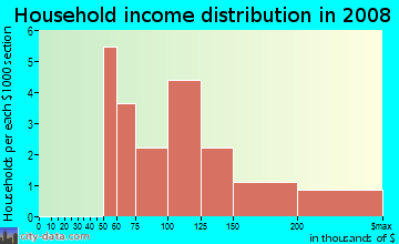 Household income distribution in 2009 in Park Creek in Woodstock neighborhood in GA