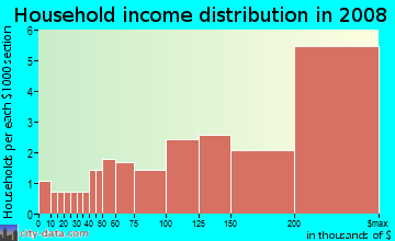 Household income distribution in 2009 in Breakwater in Atlanta neighborhood in GA