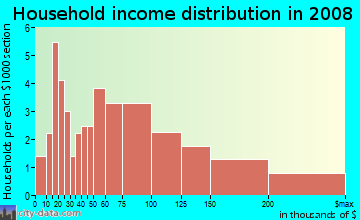 Household income distribution in 2009 in Aberdeen Forest in Atlanta neighborhood in GA