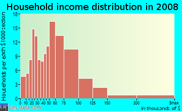 Household income distribution in 2009 in Harmony Heights in Atlanta neighborhood in GA