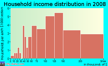 Household income distribution in 2009 in Mill Creek Farm in Woodstock neighborhood in GA