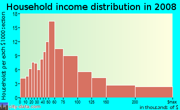 Household income distribution in 2009 in Benton Woods in Atlanta neighborhood in GA