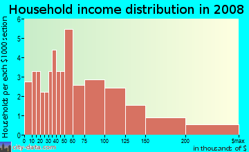 Household income distribution in 2009 in Ladds in Cartersville neighborhood in GA