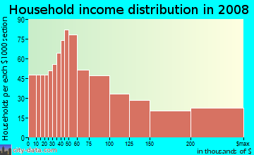Household income distribution in 2009 in Virginia Highland in Atlanta neighborhood in GA