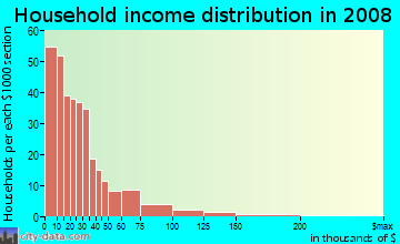 Household income distribution in 2009 in Gilbert Gardens in Atlanta neighborhood in GA