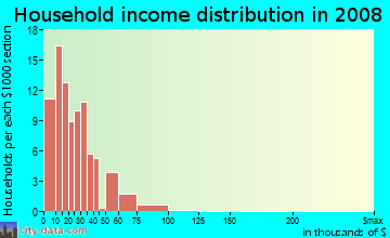 Household income distribution in 2009 in Victory Manor in Savannah neighborhood in GA
