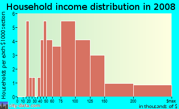 Household income distribution in 2009 in Knotts Landing in Woodstock neighborhood in GA