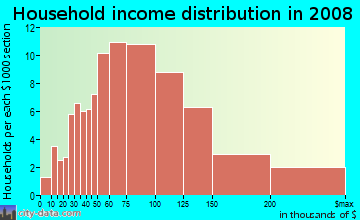Household income distribution in 2009 in Eagle Watch in Woodstock neighborhood in GA