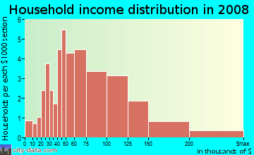Household income distribution in 2009 in Cherokee Falls in Woodstock neighborhood in GA