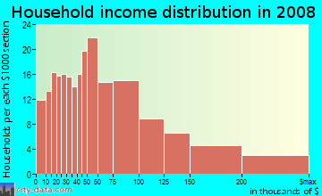 Household income distribution in 2009 in Makiki in Honolulu neighborhood in HI