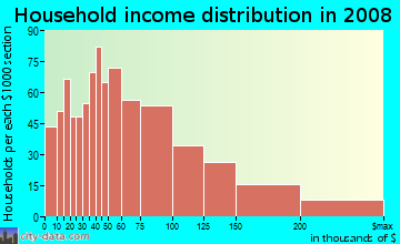 Household income distribution in 2009 in Liliha-alewa in Honolulu neighborhood in HI
