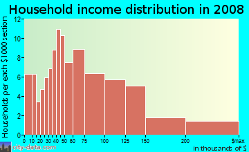 Household income distribution in 2009 in Pülehu Nui Ahupua`a in Kihei neighborhood in HI