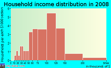 Household income distribution in 2009 in Patrick Ranch HOA in Glendale neighborhood in AZ