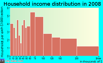 Household income distribution in 2009 in Wahikuli Ahupua`a in Lahaina neighborhood in HI